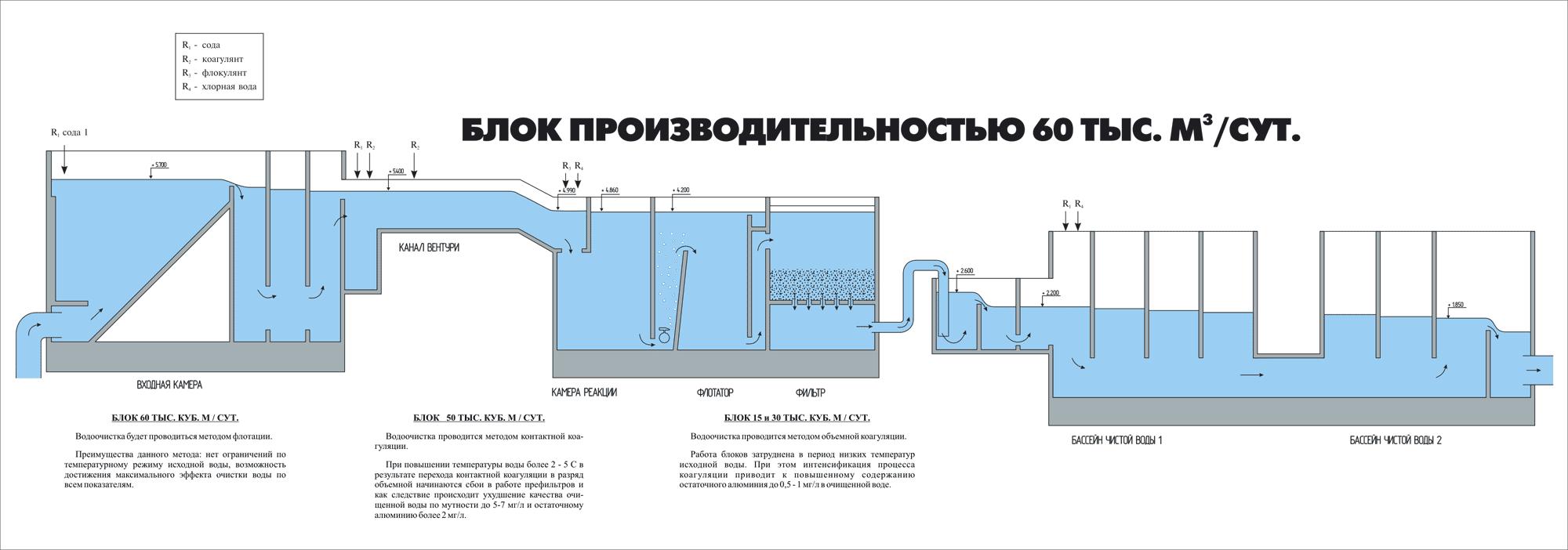 Очистные сооружения для очистки сточных вод
